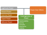 Sources of power in organization