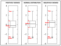 Box Plot (Vertical)
