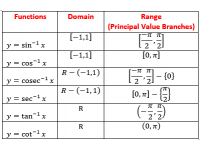 Function, Domain and Range