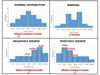 Shape of Distribution