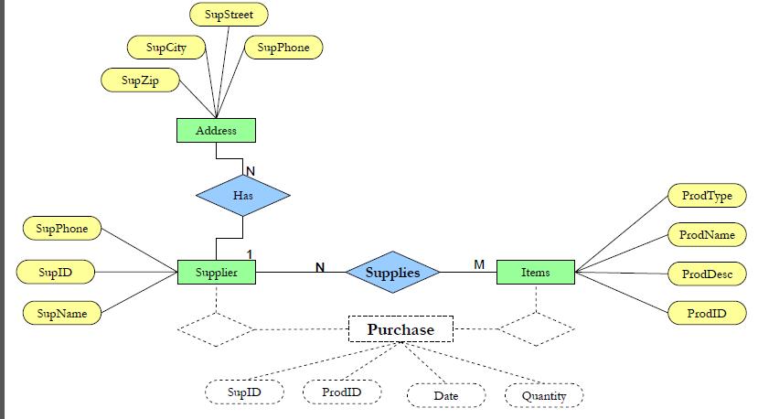 Figure 2 Shows The Er Diagram That Captures Important
