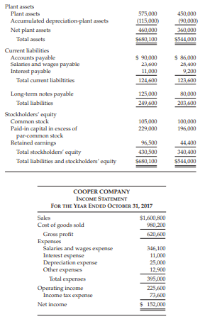 income statement practice problems